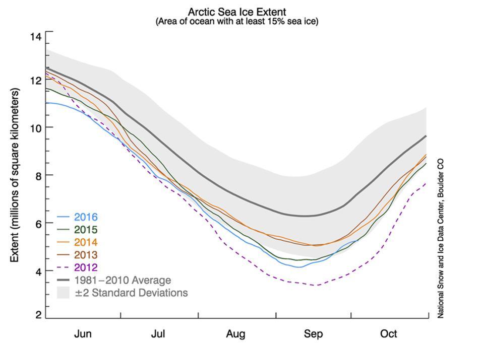 Die Grafik zeigt die Ausdehnung des arktischen Meereises zusammen mit täglichen Eisausdehnungsdaten für die letzten vier Jahre. Das Jahr 2016 ist in Blau, 2015 in Grün, 2014 in Orange, 2013 in Braun und 2012 in Violett dargestellt. Der Durchschnitt von 1981 bis 2010 ist in Dunkelgrau eingezeichnet. Die graue Fläche um die Linie zeigt die zweifache Standardabweichung der Daten. Bild: National Snow and Ice Data Center
