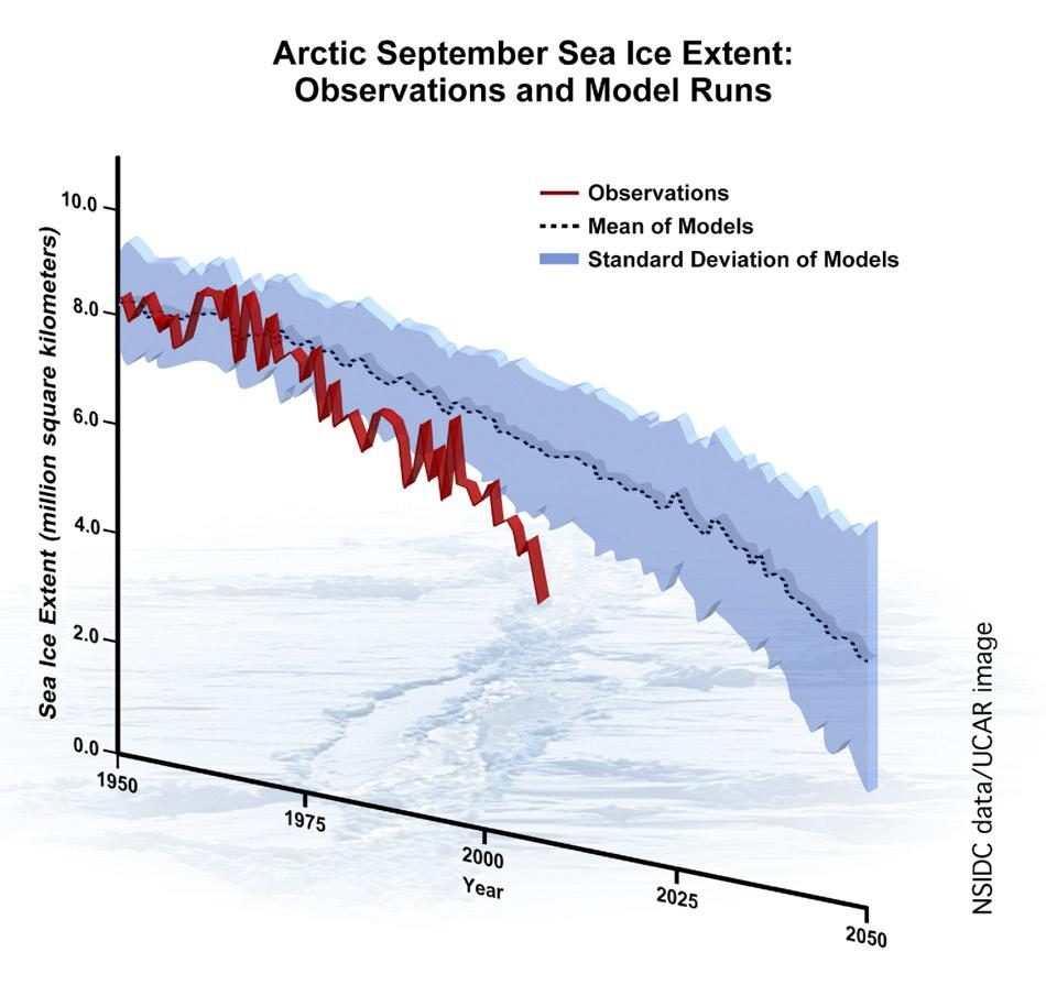 Der Vergleich der arktischen Meereisausdehnung für September basierend auf  Beobachtungen und Computersimulationen zeigte Wissenschaftlern des National Snow Ice Data Center (NSIDC) und des National Center for Atmospheric Research (NCAR), dass das Meereis schneller schrumpfte, als es von irgendeinem der achtzehn verwendeten Computermodelle vorhergesagt wurde, das das Intergovernmental Panel on Climate Change (IPCC) für ihren Bericht im Jahr 2007 benutzte. Bild: NSIDC aktualisiert mit September 2007 Minimumdaten von Sagredo.